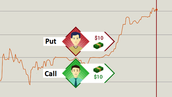Example binary options. The price goes up.