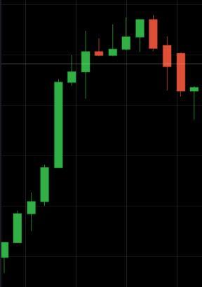 """several ascending candles"" in succession"