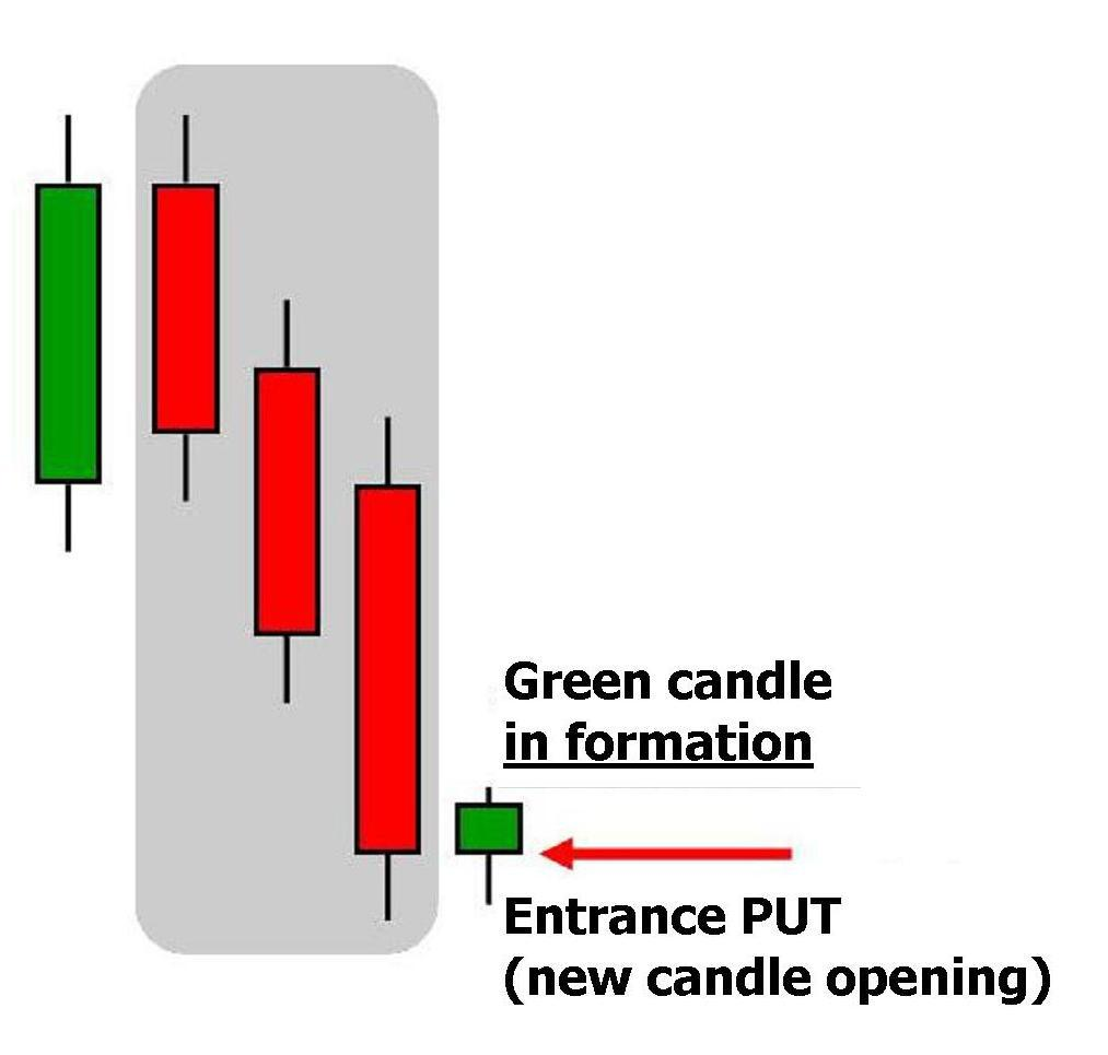 PUT option by the end of the third candle