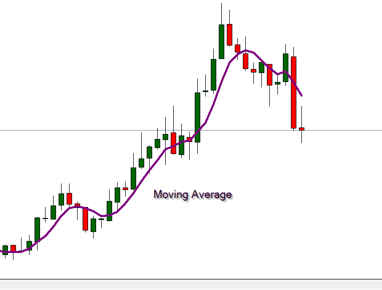 Moving average crossover strategy binary options