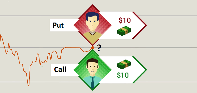 the trader predicts that the price of the asset will go down, any other trader could just as well bet in the opposite direction