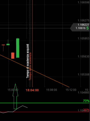 RSI graph reaches the 30 line