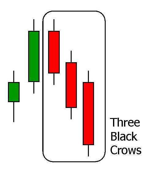 the Three Black Crows