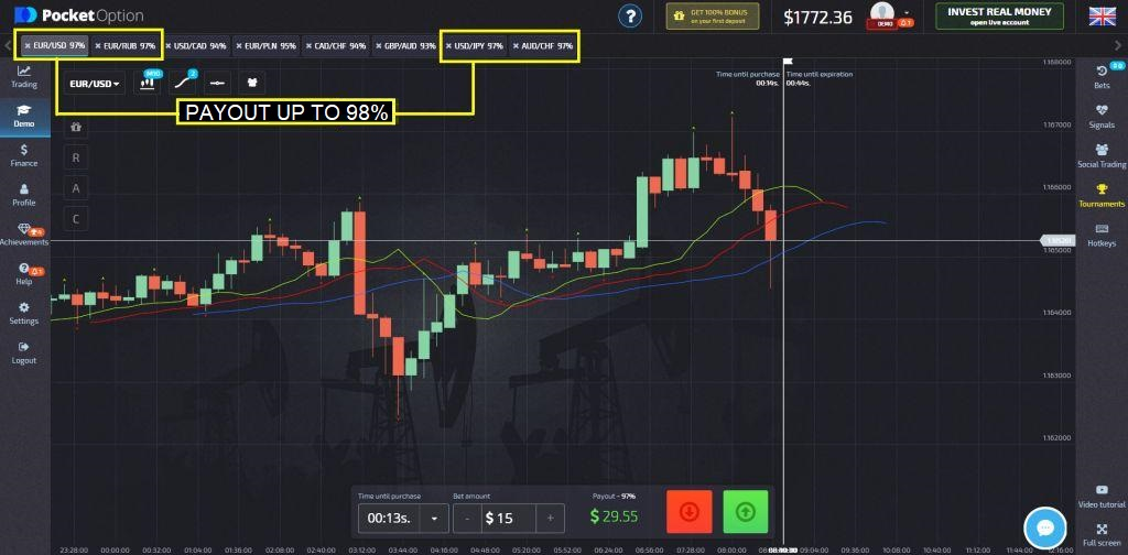 The highest binary options broker payout: up to 98%