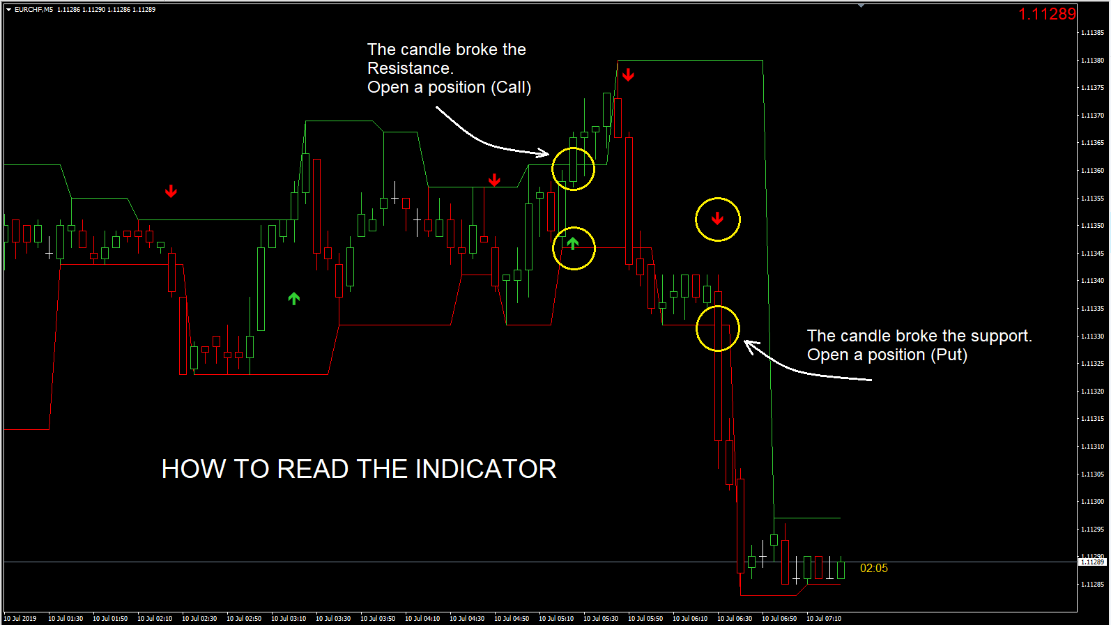 The SR Arrows Indicator (Support and Resistance with arrows)