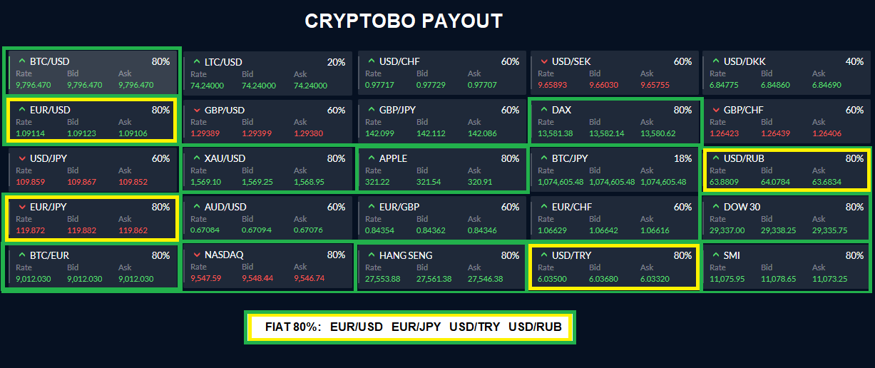 CryptoBO Payout
