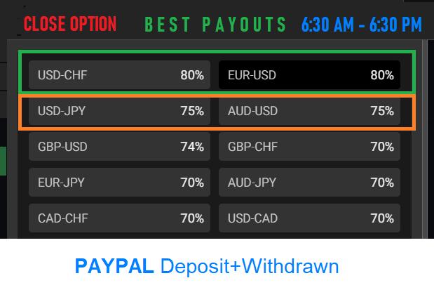 Close option Payouts