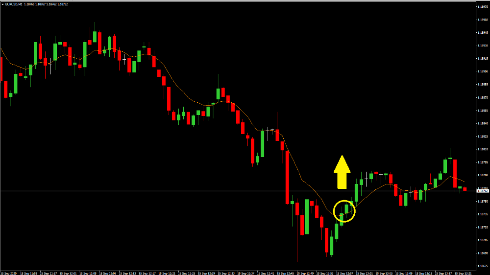 Moving Average on Metatrader: