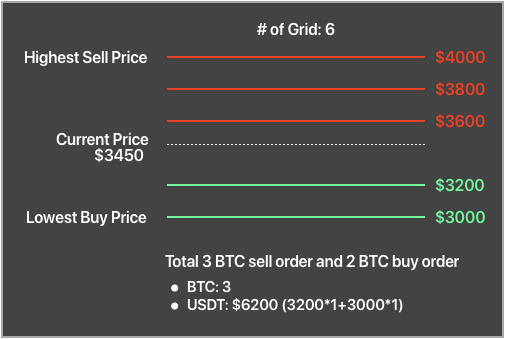 grid trading bitcoin bitcoin kereskedők swazilandban
